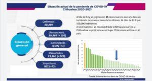CHIHUAHUA CONFIRMA 65 NUEVOS CASOS DE COVID-19
