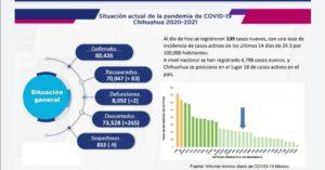 CHIHUAHUA REGISTRA 139 NUEVOS CONTAGIOS POR COVID-19